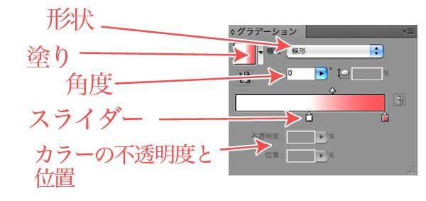 グラデーションパネルの説明
