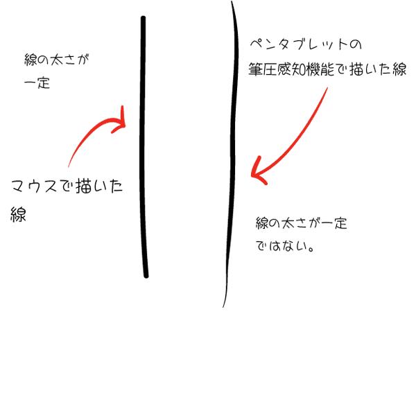 イラストレーターのブラシで線の入りと抜きの比較