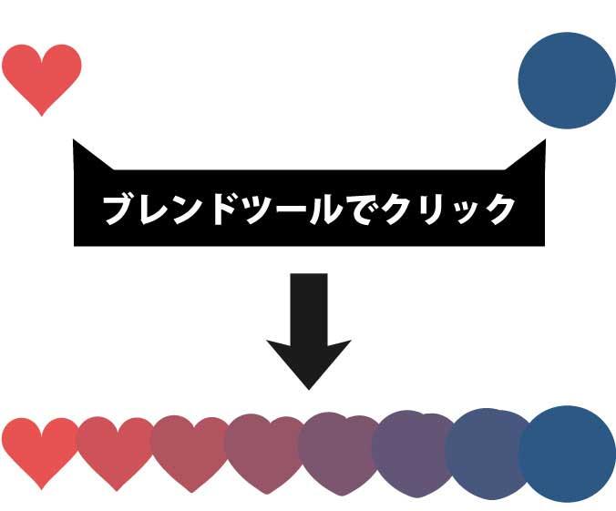 ブレンドツールで作成された連続した図形