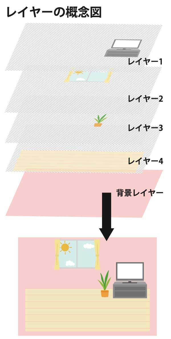 レイヤー別部屋のイラスト 背景レイーヤー テレビ、床、出窓、観葉植物を分離したレイヤー概念図