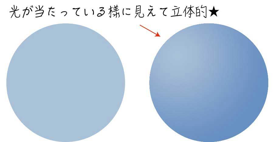 立体感のある円形図形