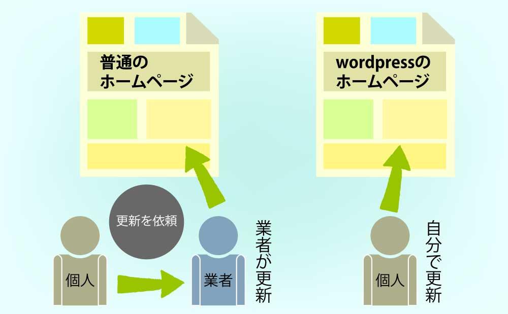 普通のホームページとwordpressサイトとの違い